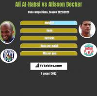 Ali Al-Habsi vs Alisson Becker h2h player stats