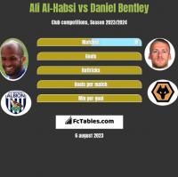 Ali Al-Habsi vs Daniel Bentley h2h player stats