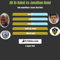 Ali Al-Habsi vs Jonathan Bond h2h player stats