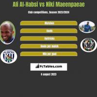 Ali Al-Habsi vs Niki Maeenpaeae h2h player stats
