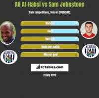 Ali Al-Habsi vs Sam Johnstone h2h player stats