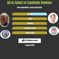 Ali Al-Habsi vs Caoimhin Kelleher h2h player stats