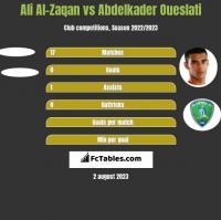 Ali Al-Zaqan vs Abdelkader Oueslati h2h player stats