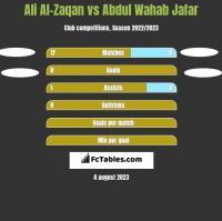 Ali Al-Zaqan vs Abdul Wahab Jafar h2h player stats