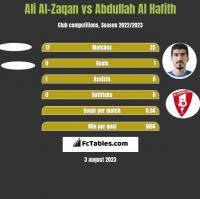 Ali Al-Zaqan vs Abdullah Al Hafith h2h player stats