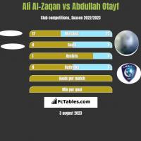 Ali Al-Zaqan vs Abdullah Otayf h2h player stats