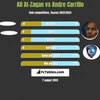 Ali Al-Zaqan vs Andre Carrillo h2h player stats
