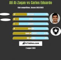 Ali Al-Zaqan vs Carlos Eduardo h2h player stats