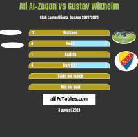 Ali Al-Zaqan vs Gustav Wikheim h2h player stats