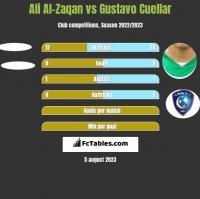Ali Al-Zaqan vs Gustavo Cuellar h2h player stats