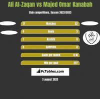 Ali Al-Zaqan vs Majed Omar Kanabah h2h player stats