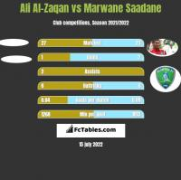 Ali Al-Zaqan vs Marwane Saadane h2h player stats