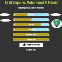 Ali Al-Zaqan vs Mohammed Al Fuhaid h2h player stats