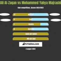 Ali Al-Zaqan vs Mohammed Yahya Majrashi h2h player stats