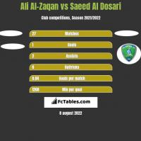 Ali Al-Zaqan vs Saeed Al Dosari h2h player stats