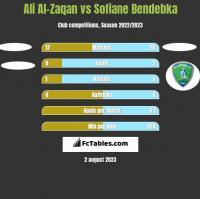 Ali Al-Zaqan vs Sofiane Bendebka h2h player stats