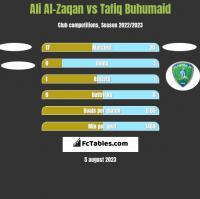Ali Al-Zaqan vs Tafiq Buhumaid h2h player stats