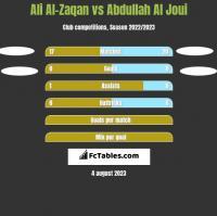 Ali Al-Zaqan vs Abdullah Al Joui h2h player stats
