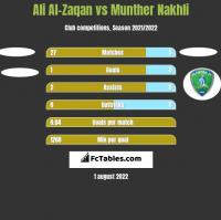 Ali Al-Zaqan vs Munther Nakhli h2h player stats