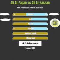 Ali Al-Zaqan vs Ali Al-Hassan h2h player stats