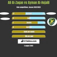 Ali Al-Zaqan vs Ayman Al-Hujaili h2h player stats