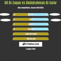 Ali Al-Zaqan vs Abdulrahman Al-Safar h2h player stats