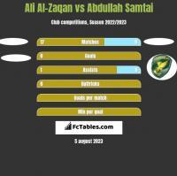 Ali Al-Zaqan vs Abdullah Samtai h2h player stats