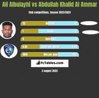 Ali Albulayhi vs Abdullah Khalid Al Ammar h2h player stats