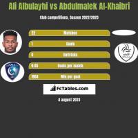 Ali Albulayhi vs Abdulmalek Al-Khaibri h2h player stats