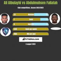 Ali Albulayhi vs Abdulmuhsen Fallatah h2h player stats