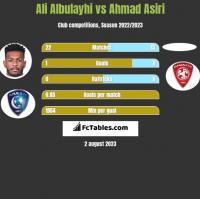 Ali Albulayhi vs Ahmad Asiri h2h player stats