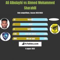 Ali Albulayhi vs Ahmed Mohammed Sharahili h2h player stats