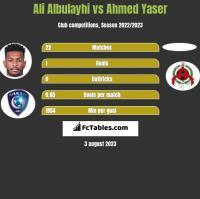 Ali Albulayhi vs Ahmed Yaser h2h player stats