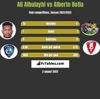 Ali Albulayhi vs Alberto Botia h2h player stats