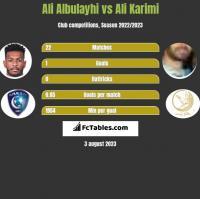 Ali Albulayhi vs Ali Karimi h2h player stats