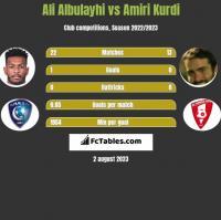 Ali Albulayhi vs Amiri Kurdi h2h player stats