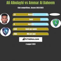 Ali Albulayhi vs Ammar Al Daheem h2h player stats