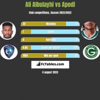 Ali Albulayhi vs Apodi h2h player stats