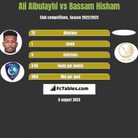 Ali Albulayhi vs Bassam Hisham h2h player stats