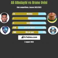 Ali Albulayhi vs Bruno Uvini h2h player stats
