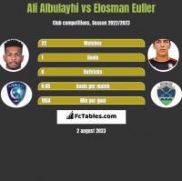 Ali Albulayhi vs Elosman Euller h2h player stats