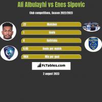 Ali Albulayhi vs Enes Sipovic h2h player stats