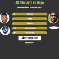 Ali Albulayhi vs Gege h2h player stats
