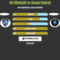 Ali Albulayhi vs Hasan Kadesh h2h player stats