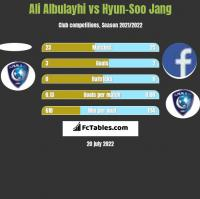Ali Albulayhi vs Hyun-Soo Jang h2h player stats