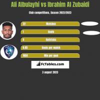 Ali Albulayhi vs Ibrahim Al Zubaidi h2h player stats