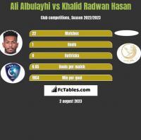 Ali Albulayhi vs Khalid Radwan Hasan h2h player stats