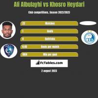 Ali Albulayhi vs Khosro Heydari h2h player stats