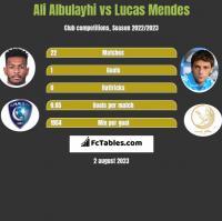 Ali Albulayhi vs Lucas Mendes h2h player stats