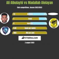 Ali Albulayhi vs Madallah Alolayan h2h player stats
